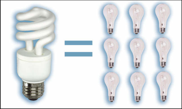 EU Conventional Lightbulbs Out, Bad Health Issues In!